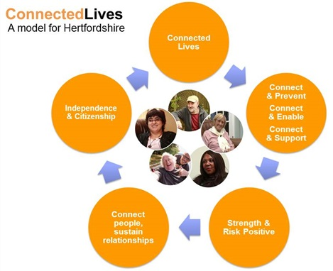 Connect Lives - a model for Hertfordshire